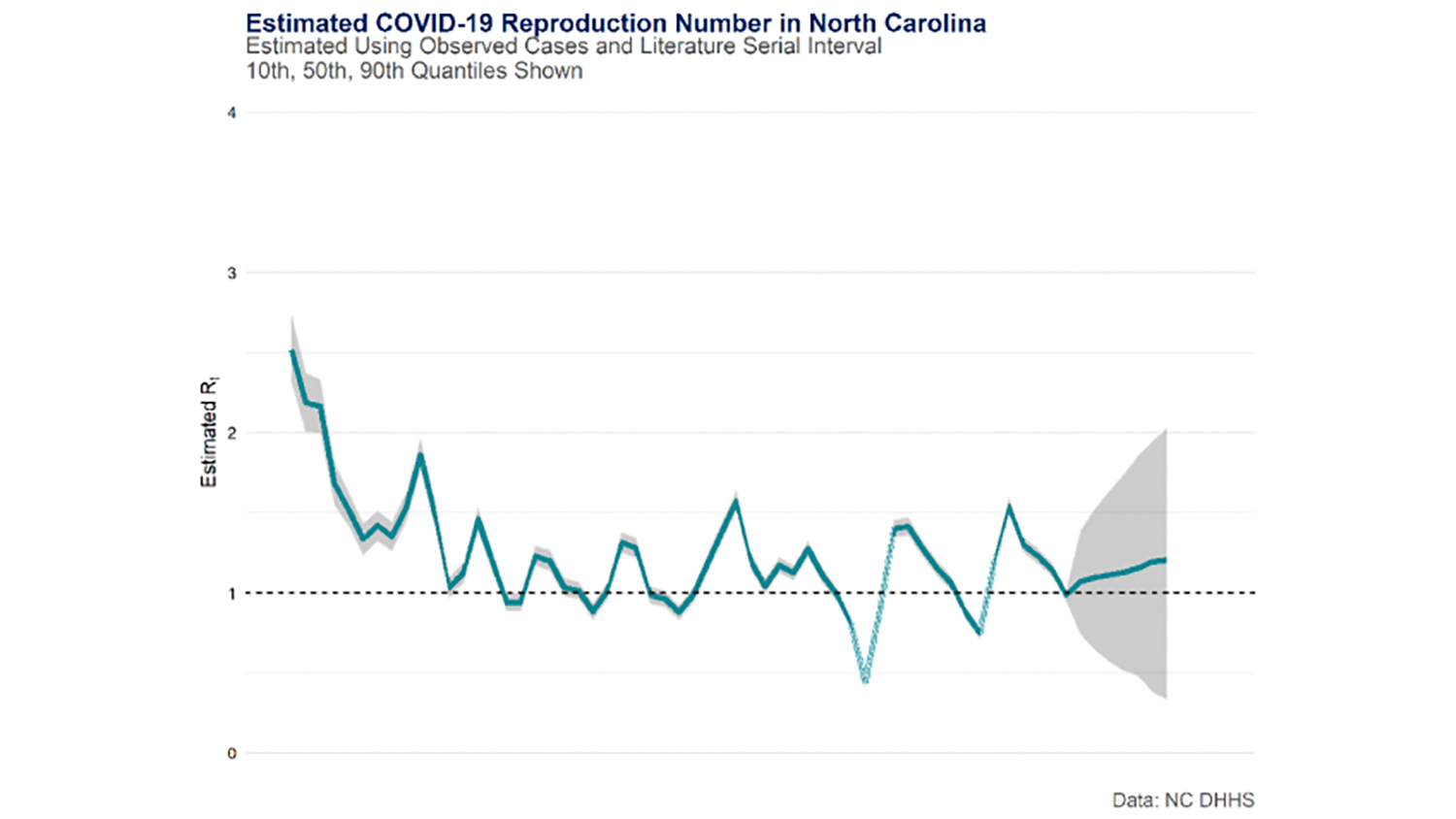 A line graph showing predictions for the estimated COVID-19 reproduction number in North Carolina